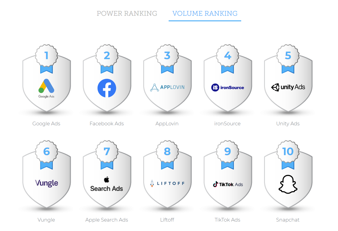 AppsFlyer Performance Index Volume Ranking