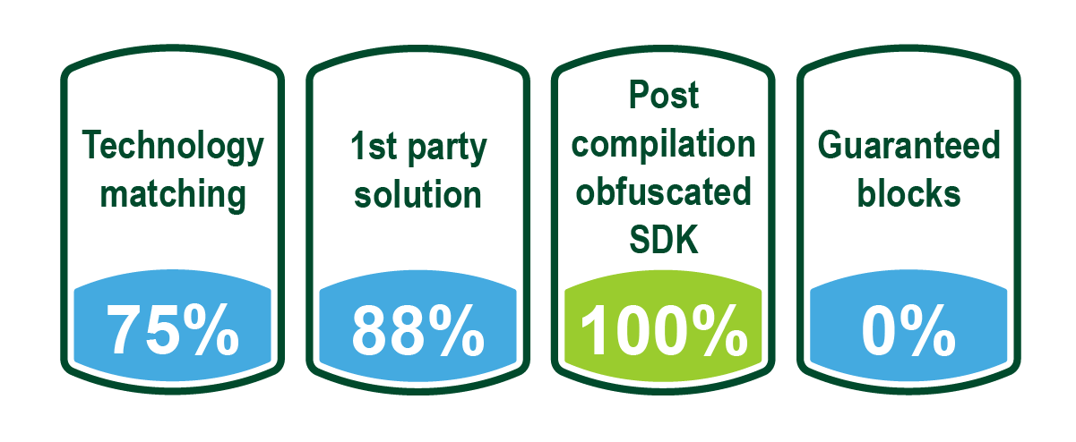 不正対策ソリューションの選択のポイント
