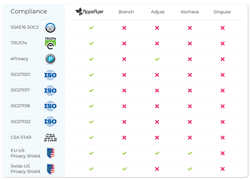 AppsFlyer Security Compliance Comparison