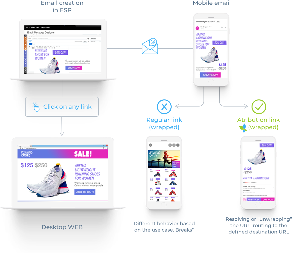 OneLink: Deep Linking for Marketers & Developers | AppsFlyer