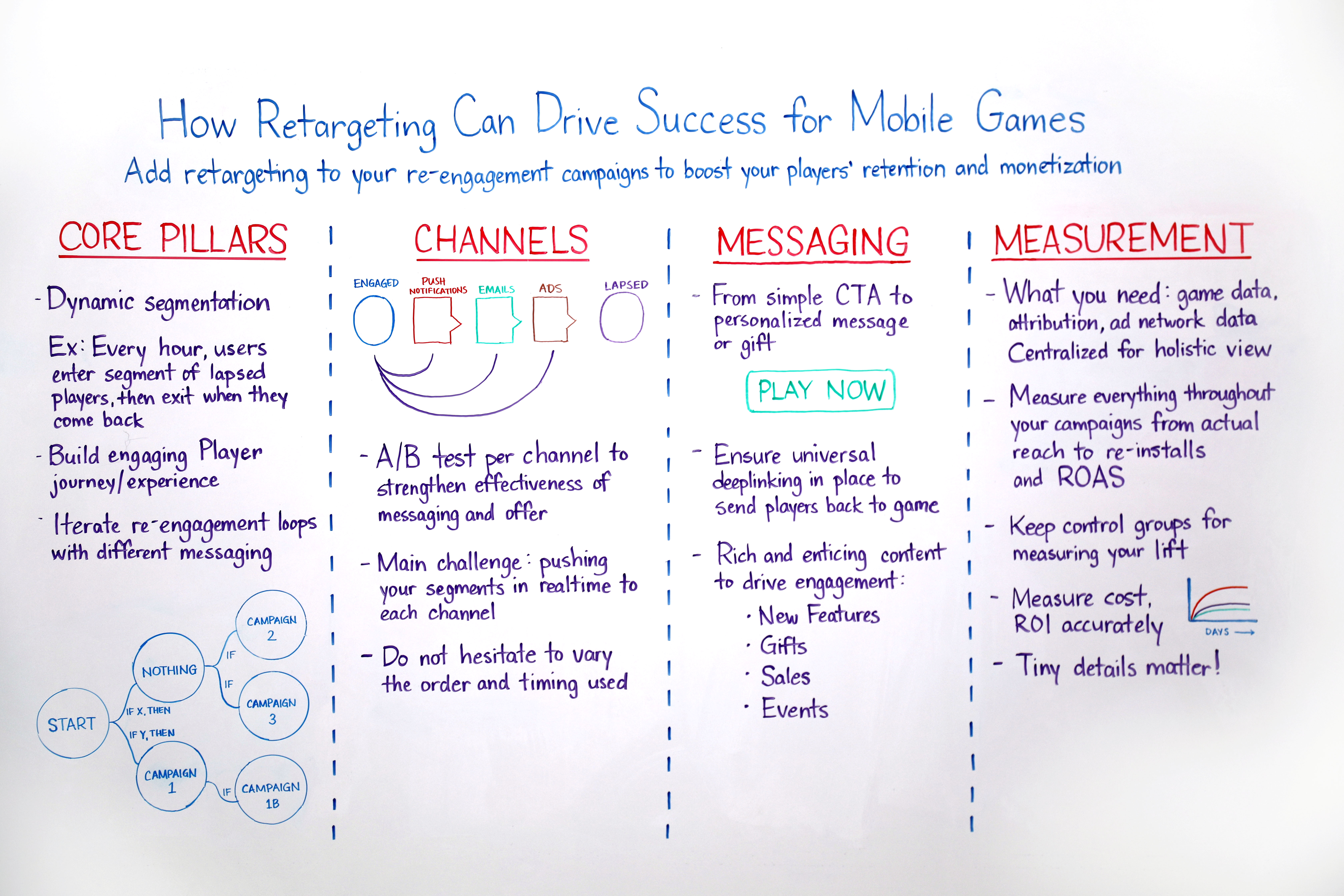 How Retargeting Can Drive Success for Mobile Games
