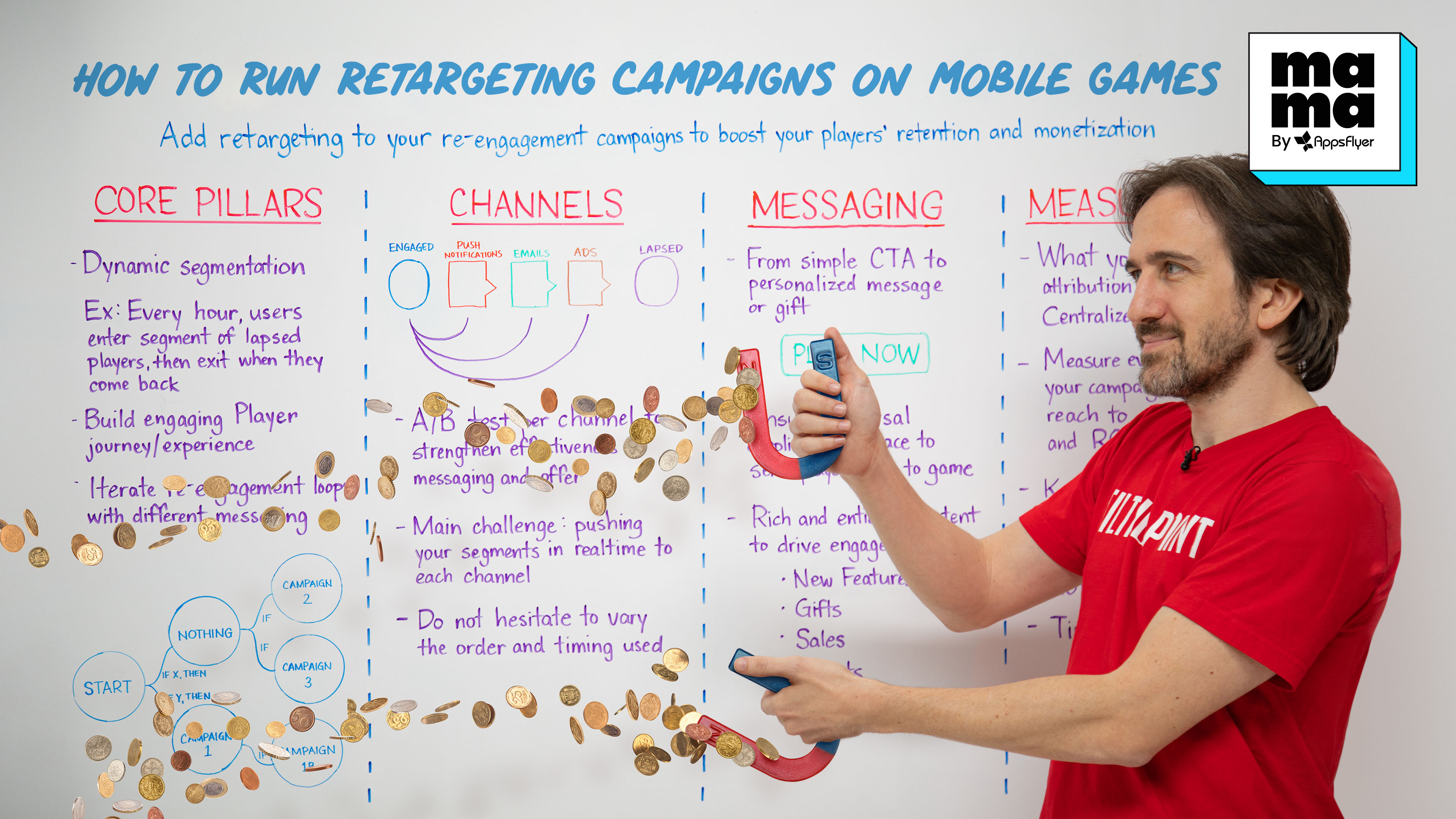 retargeting campaigns for mobile gaming
