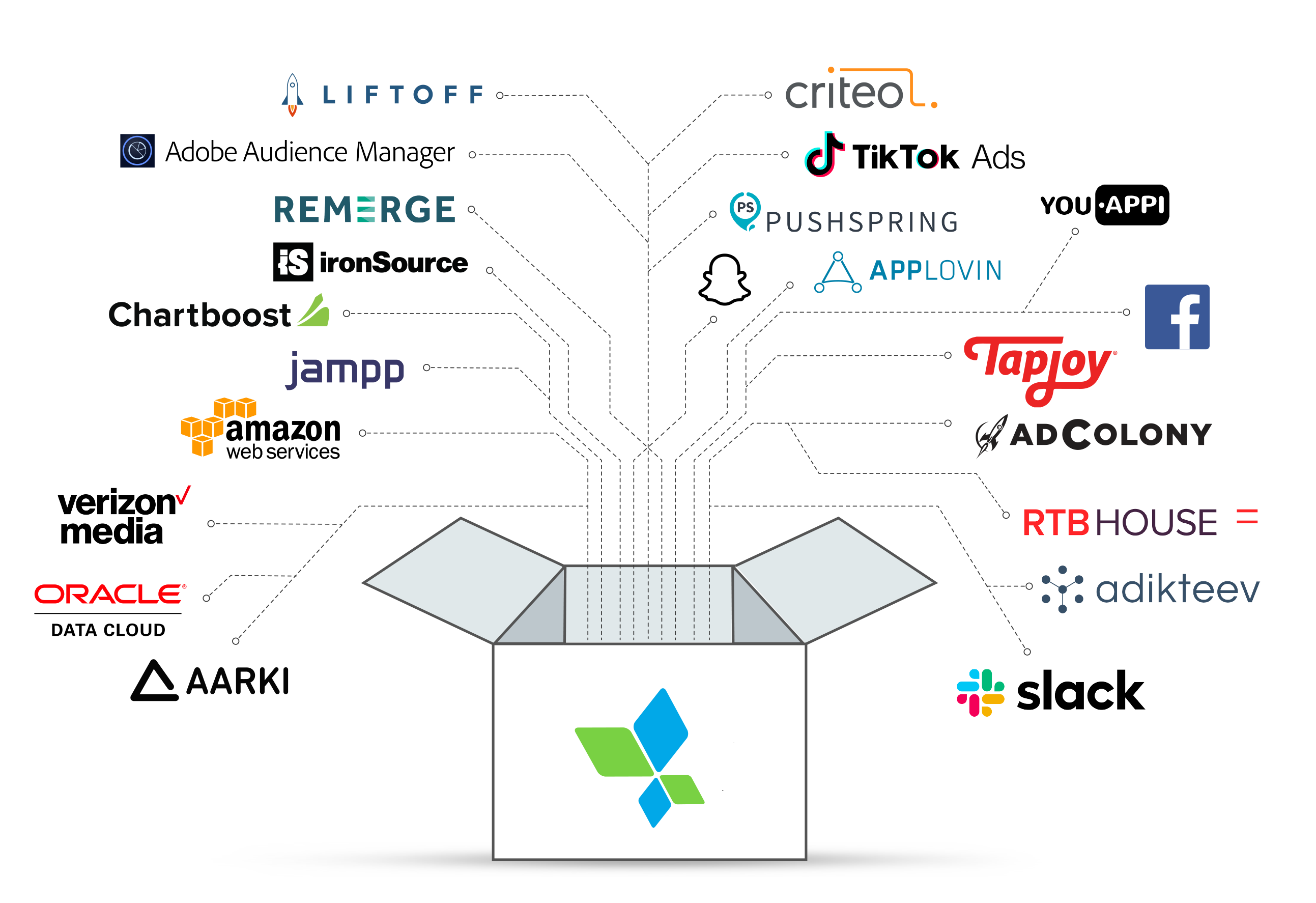 AppsFlyer's one-click connection - API partners