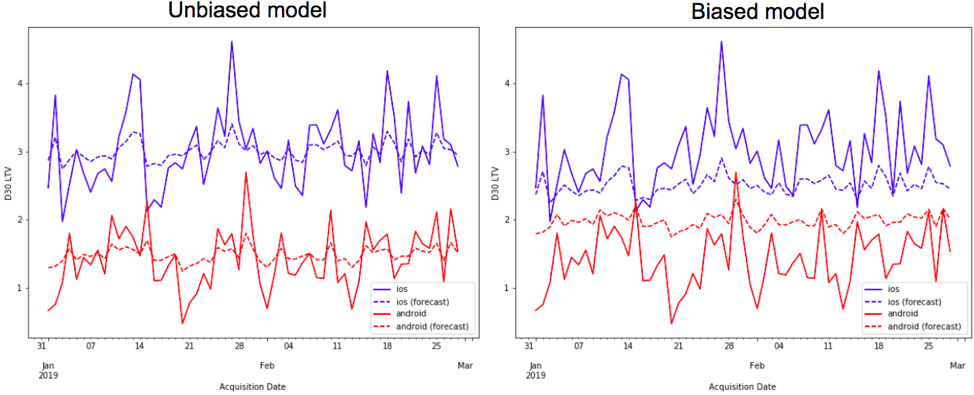 unbiased vs biased LTV model