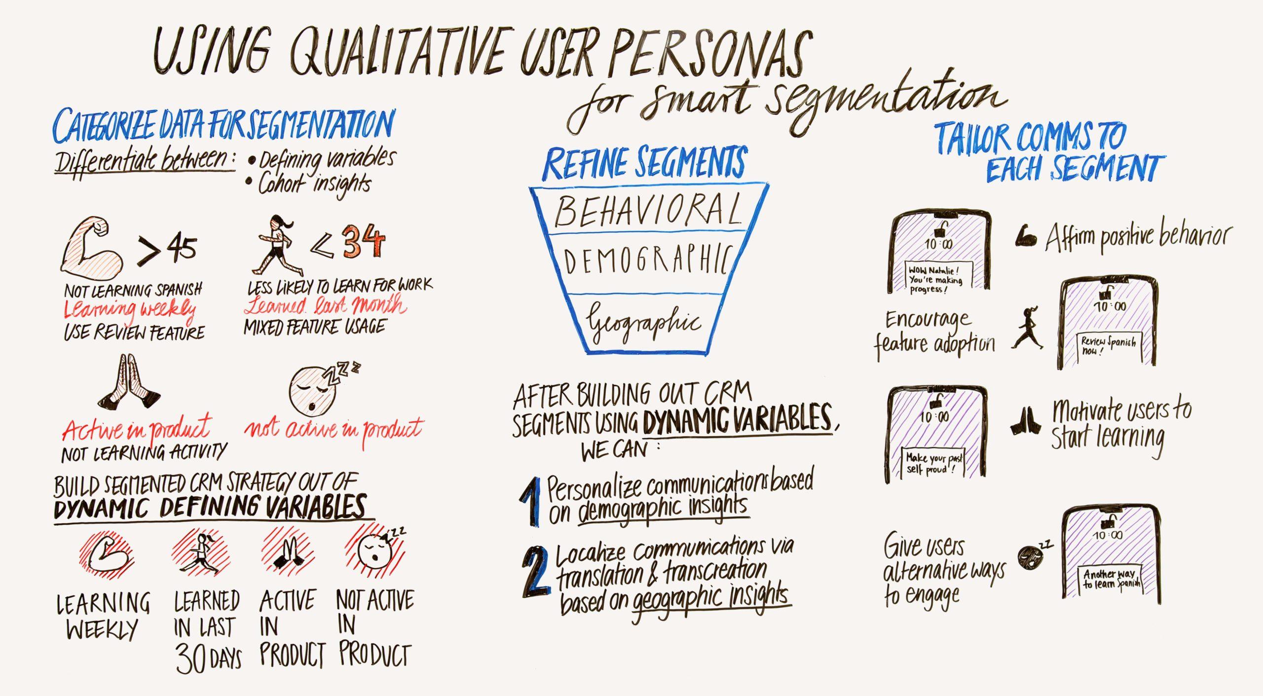 using qualitative user personas for smart segmentation