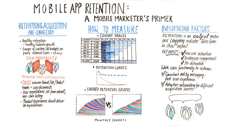 mobile app retention - mobile marketing 101