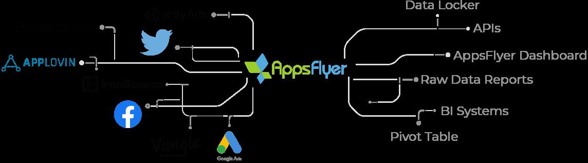 Socios de AppsFlyer