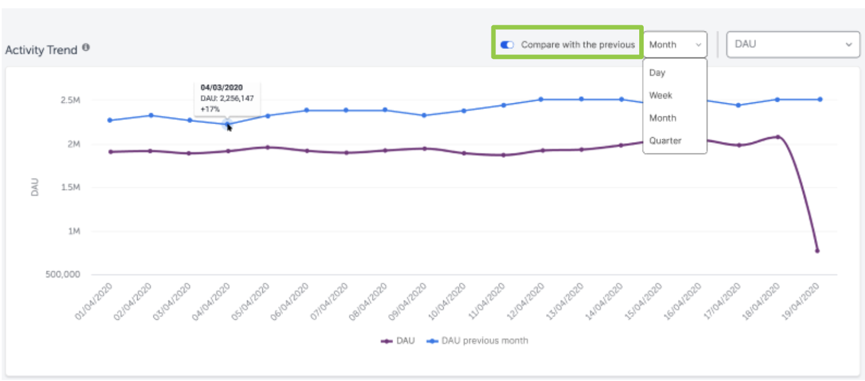 AppsFlyerのアクティビティデータ比較機能