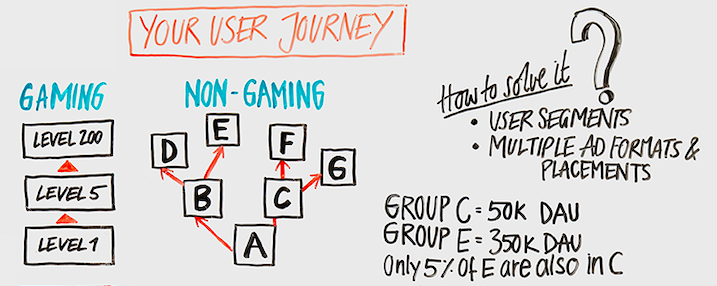 non-gaming app user journey