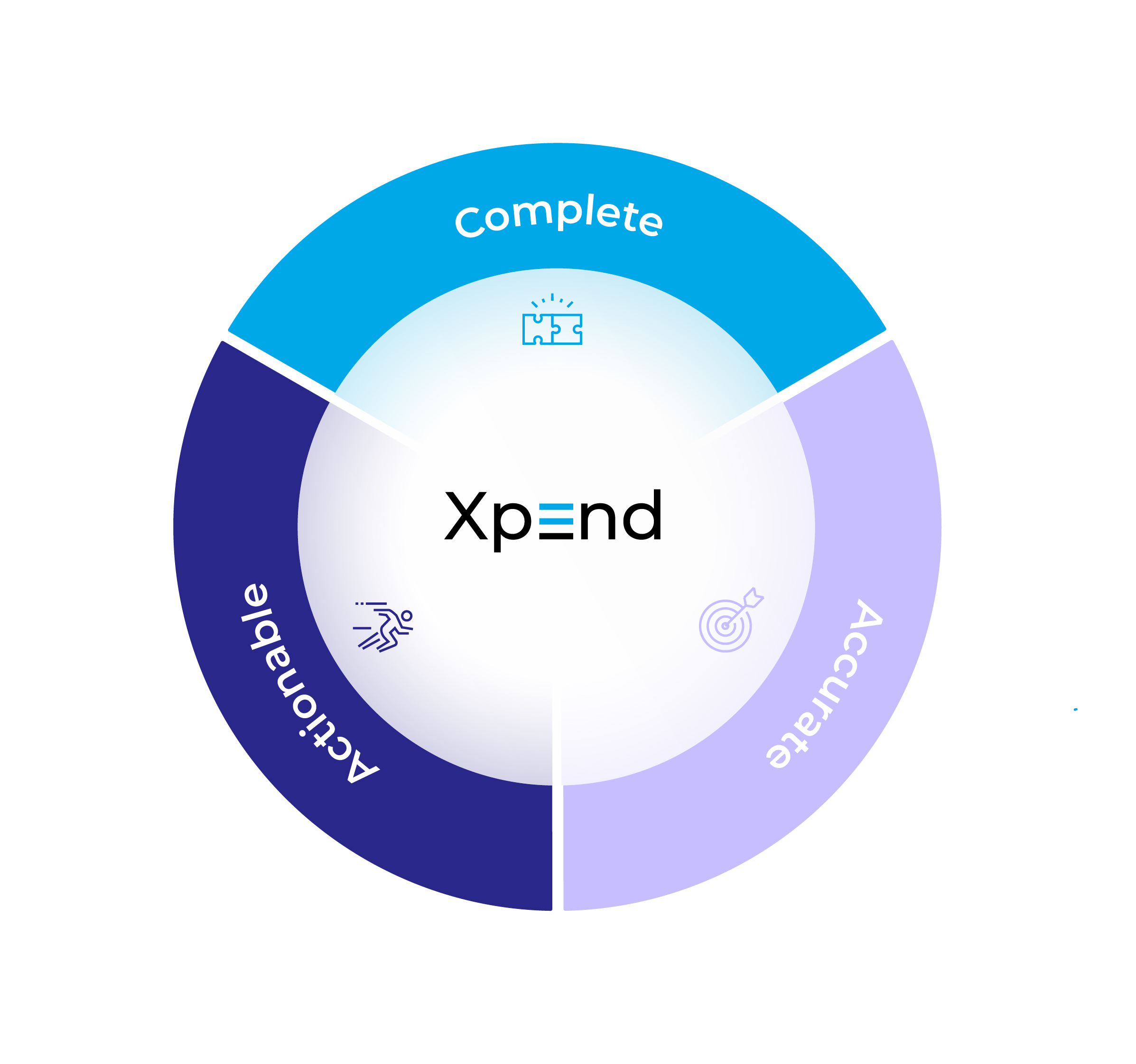 AppsFlyer's Xpend: Complete, Accurate, Actionable Solution