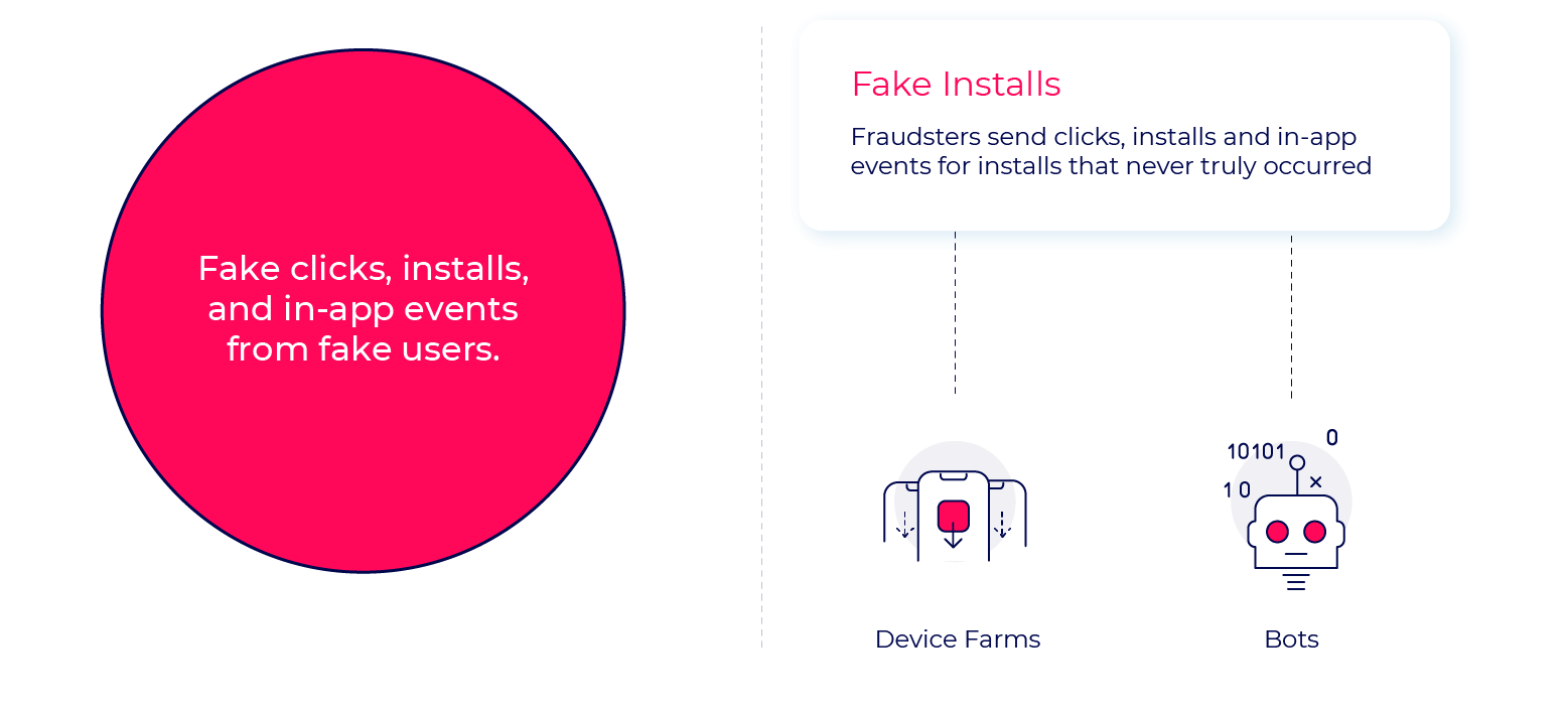 Fake installs fraud methods