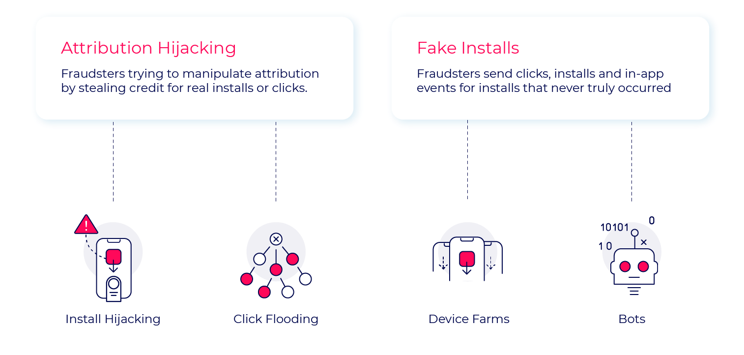 Mobile ad fraud - categories