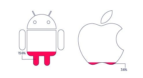 iOS vs. Android ad fraud