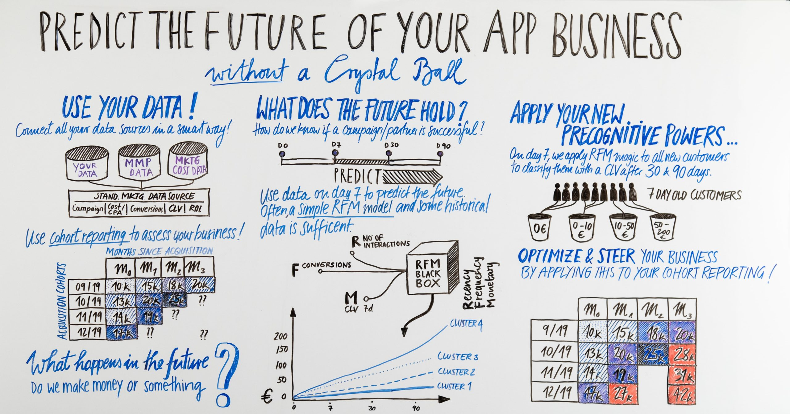 predict the future of your app business