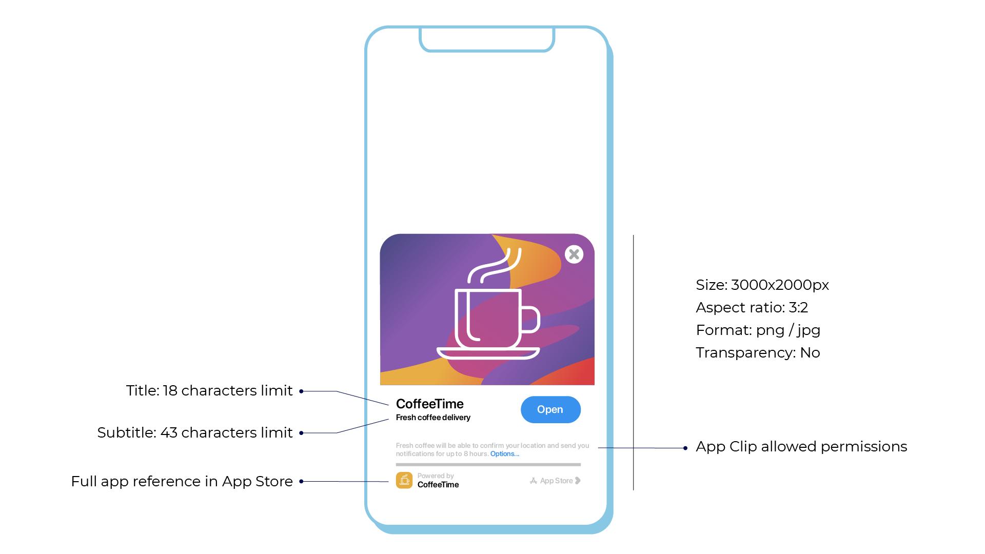 App Clip Card iOS14