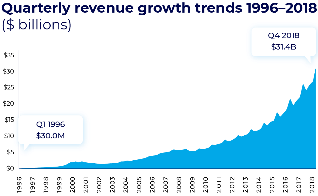ad fraud revenue growth