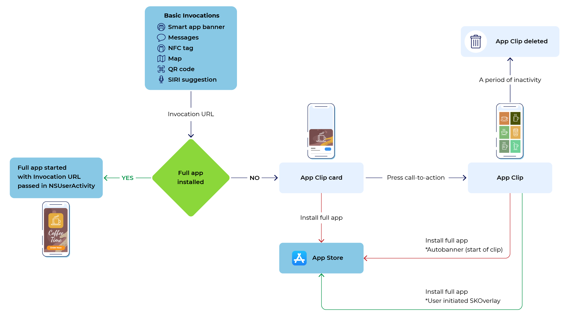Apple App Clips Invocation Flow