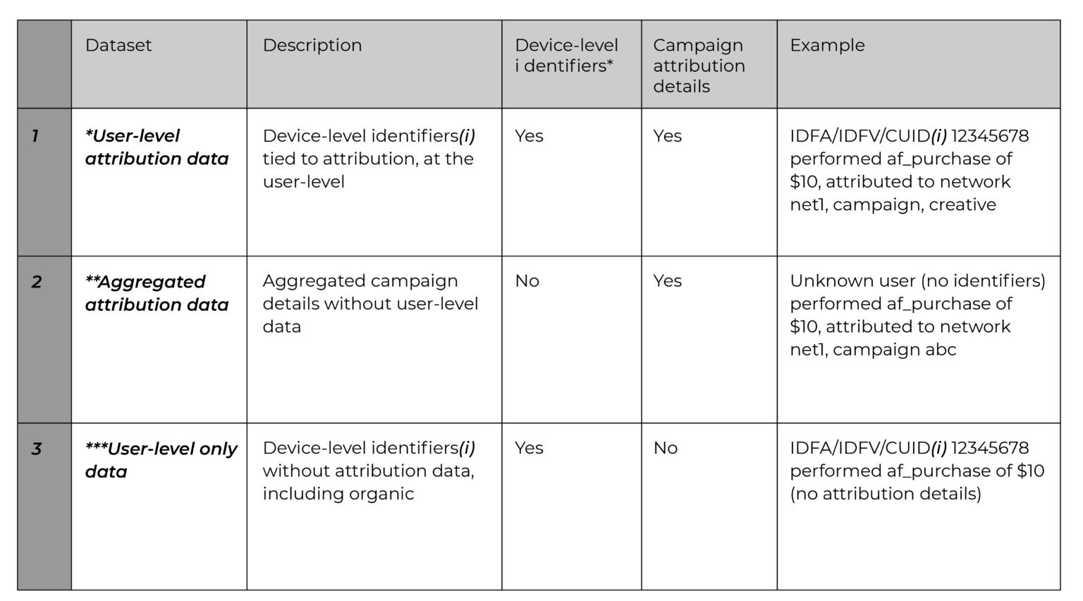 dataset definitions - attribution data iOS14