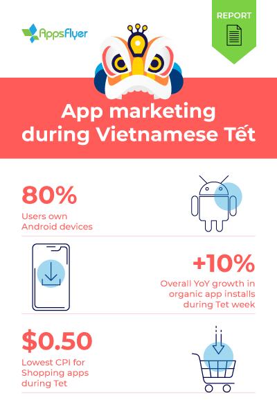 Vietnamese Tết - Mobile App Marketing Insights - AppsFlyer