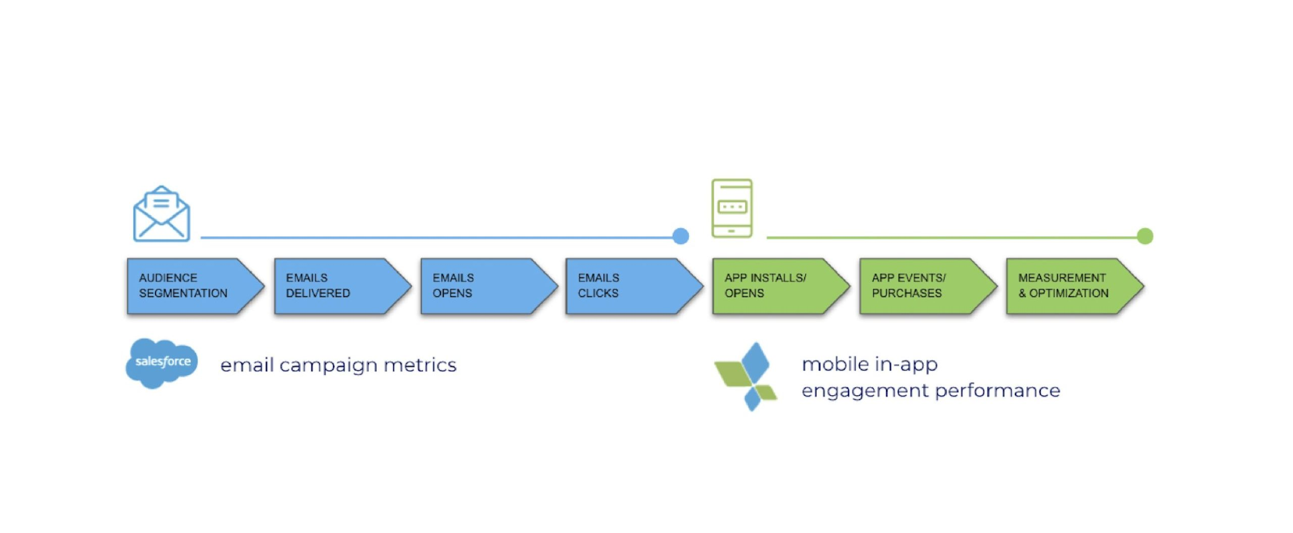Salesforce and AppsFlyer integration