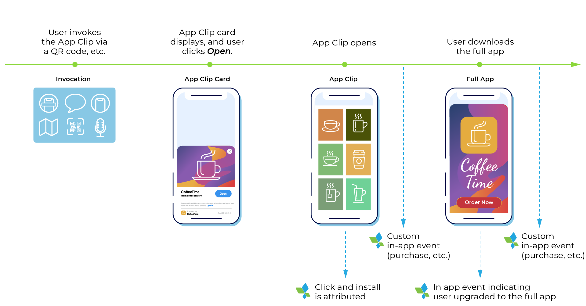 appsflyer attribution solution for app clips