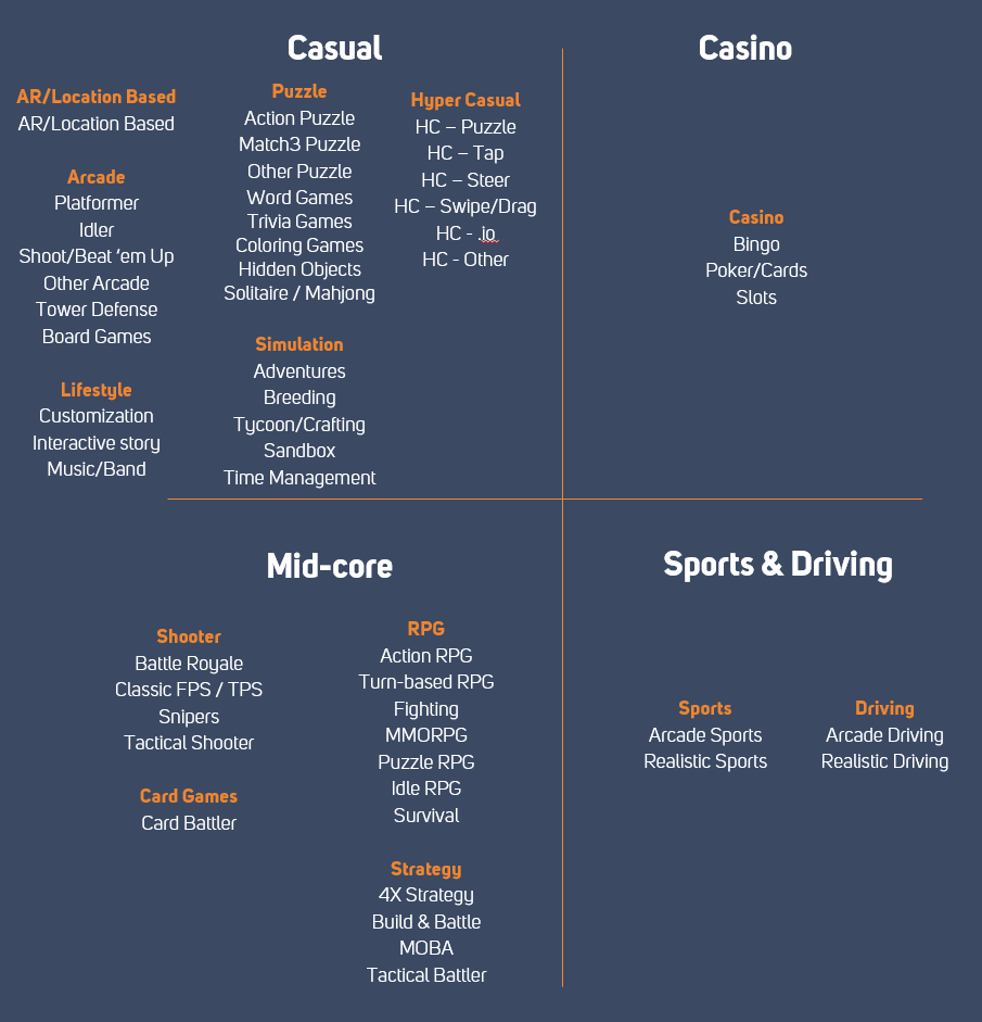 mobile gaming genres