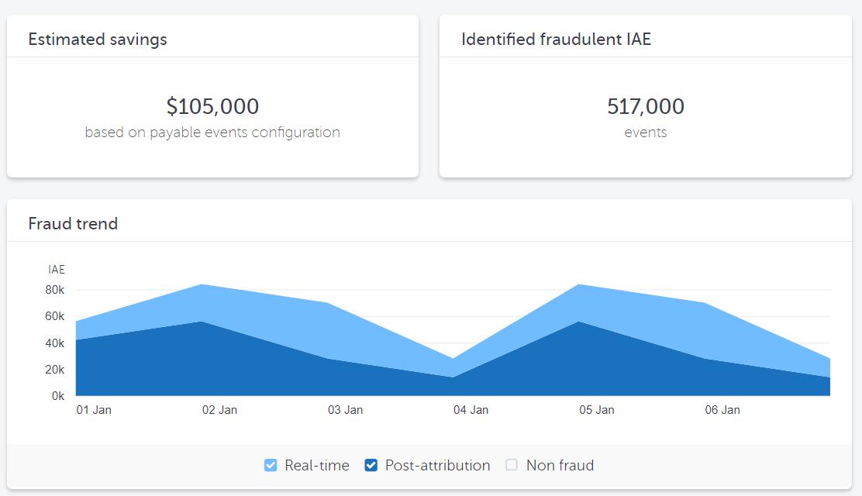 Fraud breakdown overview