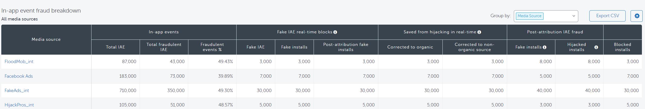 In-app event fraud breakdown