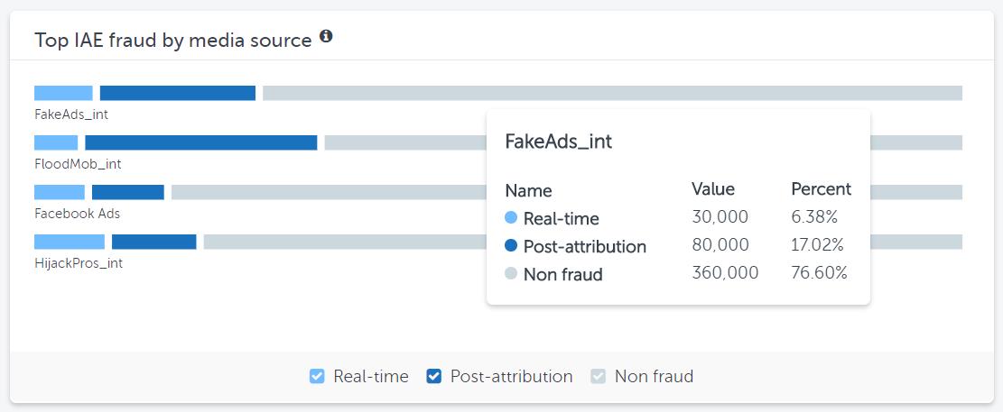 Top in-app fraud media sources