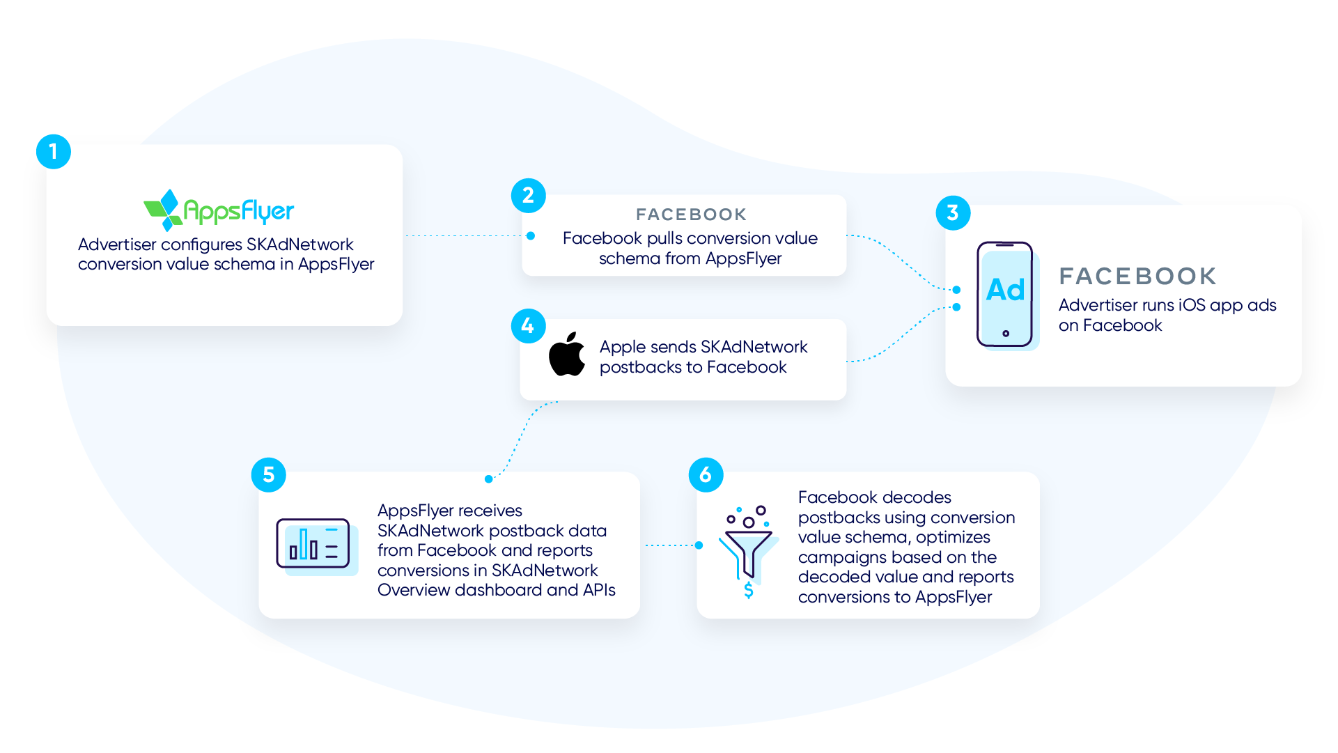 AppsFlyer Facebook SKAdnetwork solution flowchart