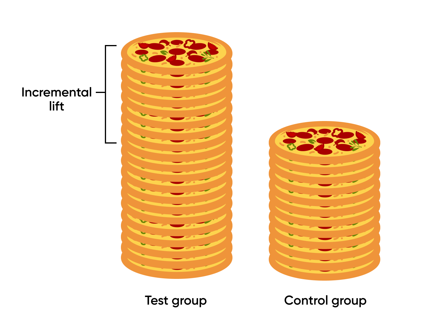 How is incremental impact determined? test group vs control group