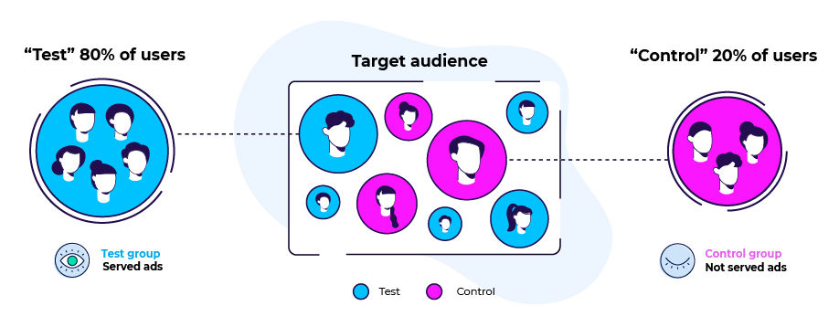 Incrementality testing: Segmenting your audience