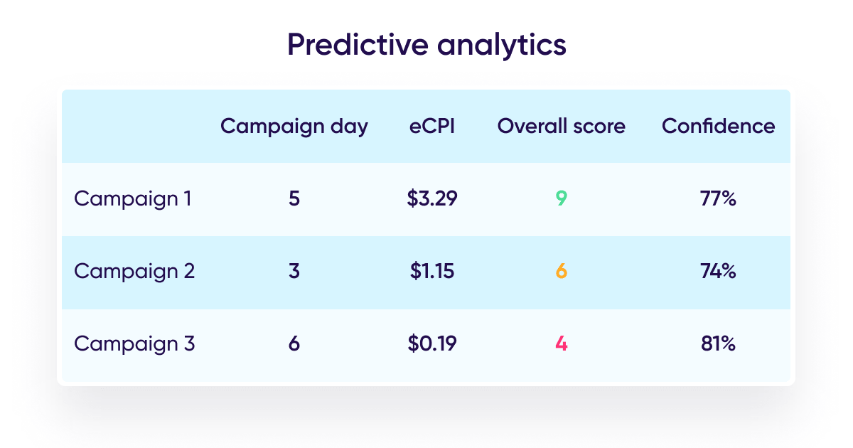 Machine learning in digital marketing: Predictive analytics example