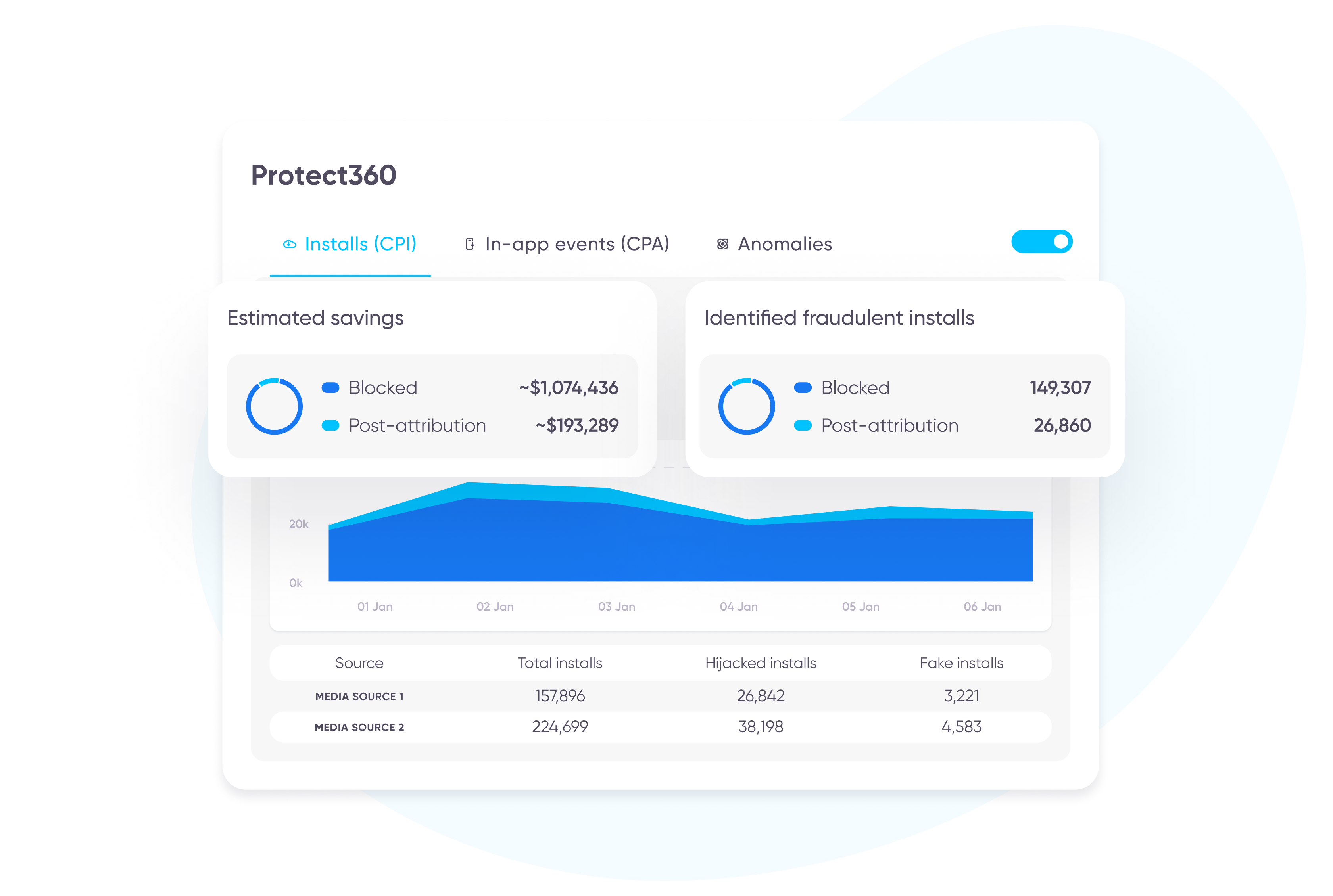 SKAdNetwork solution: Protect360 dashboard alt=
