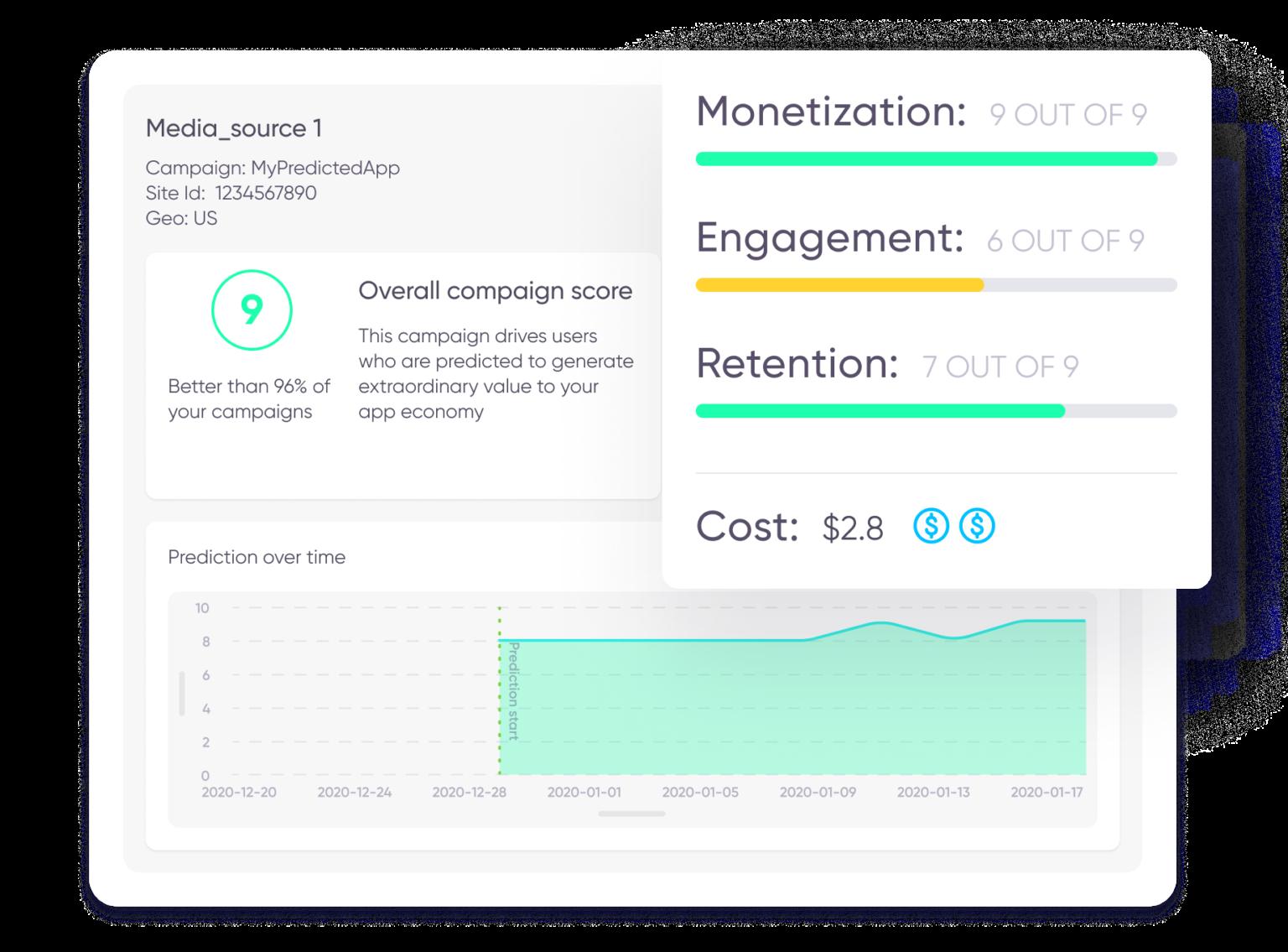 AppsFlyer Predict KPI breakdown