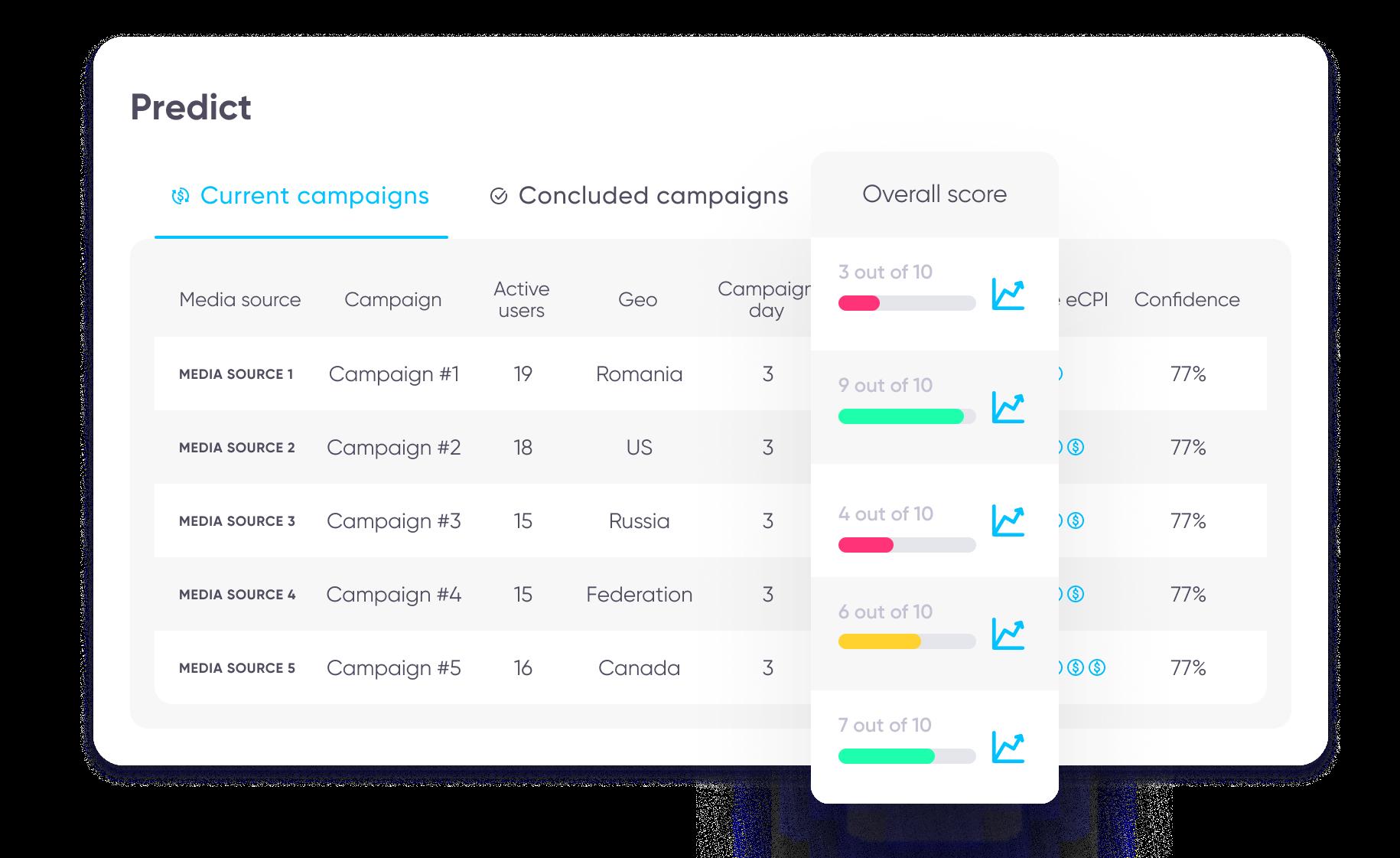 AppsFlyer PredictSK dashboard