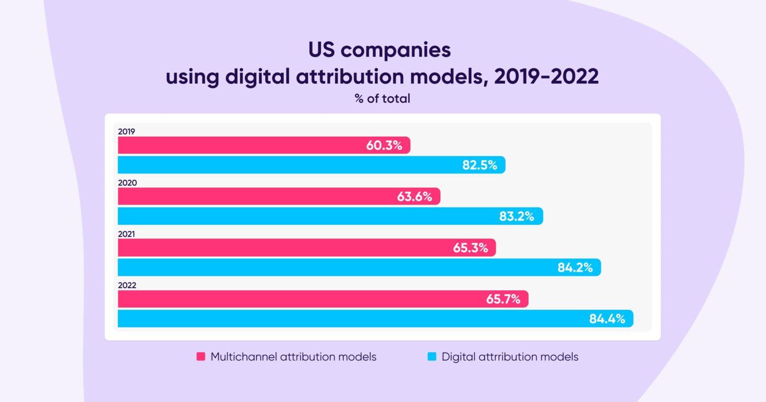 Digital attribution use 2019-2022