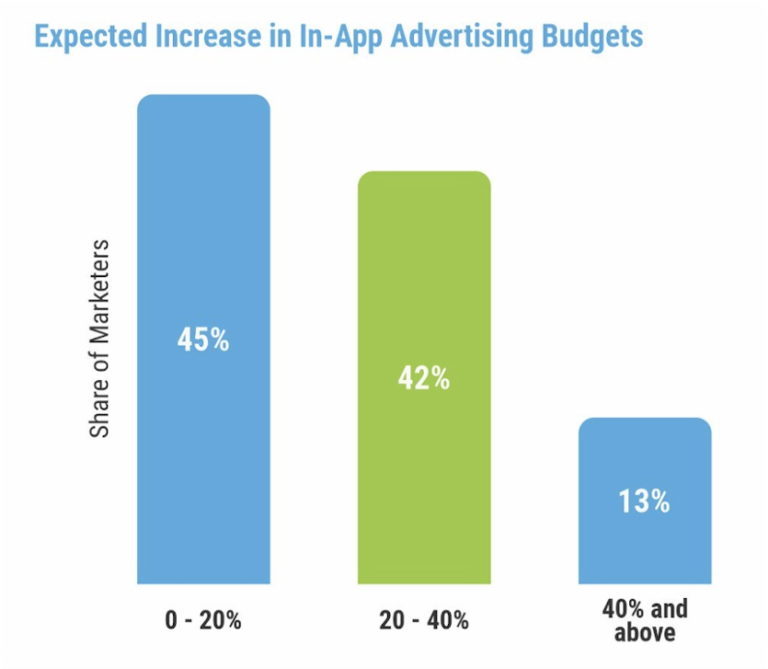 App user acquisition in India in 2021 and beyond