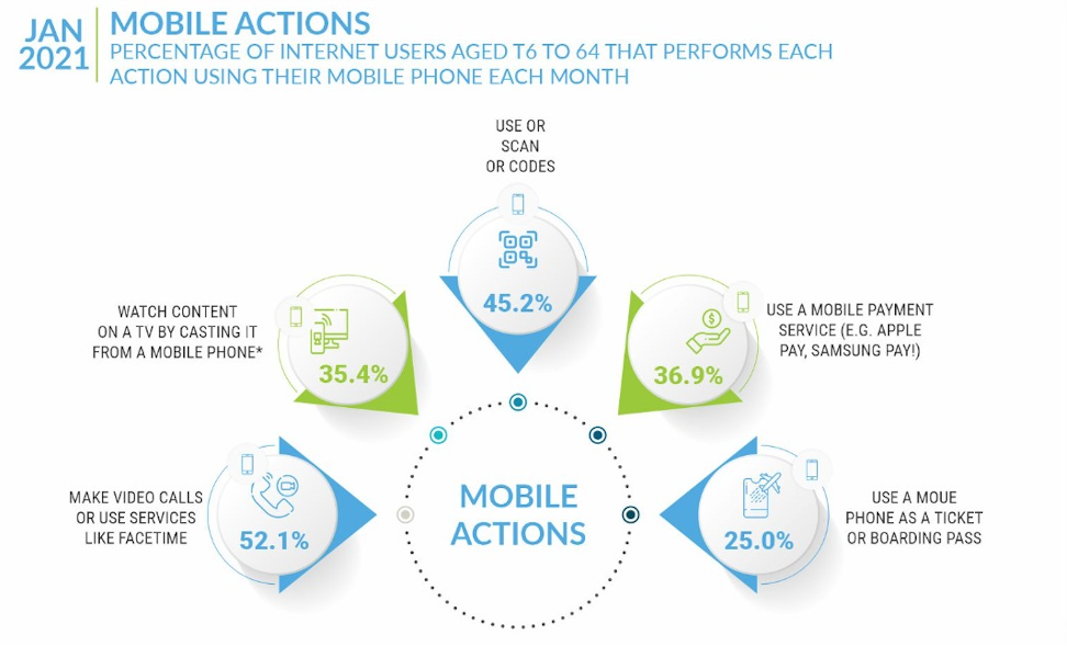 India mobile users behavior and actions
