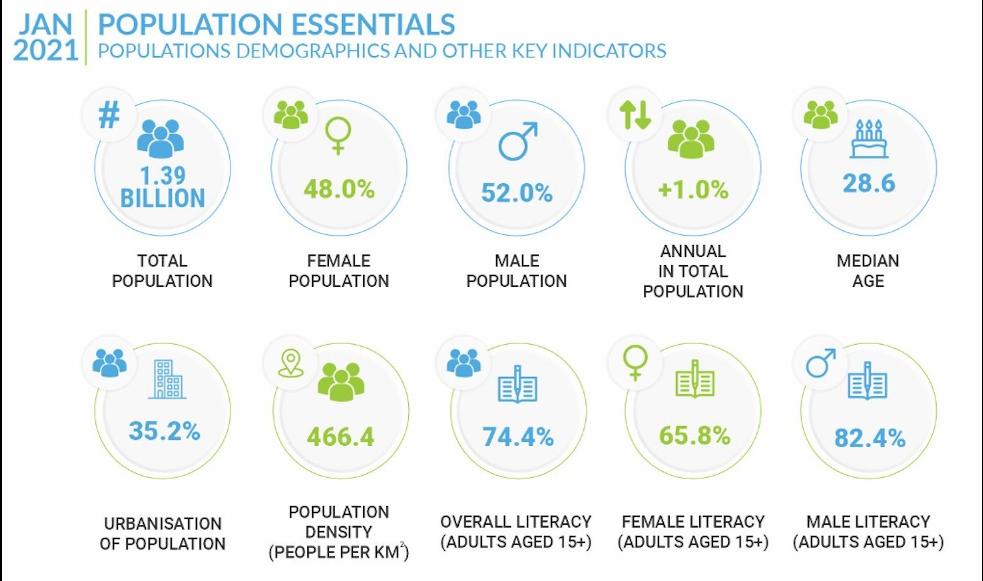 India population and demographics essentials
