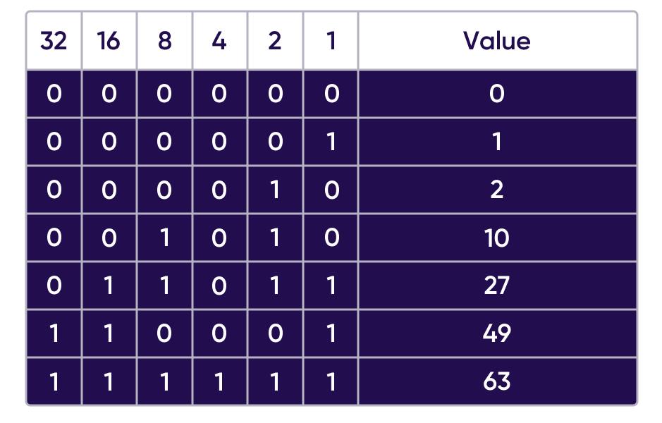 SKAdNetwork 64 bit conversion value table