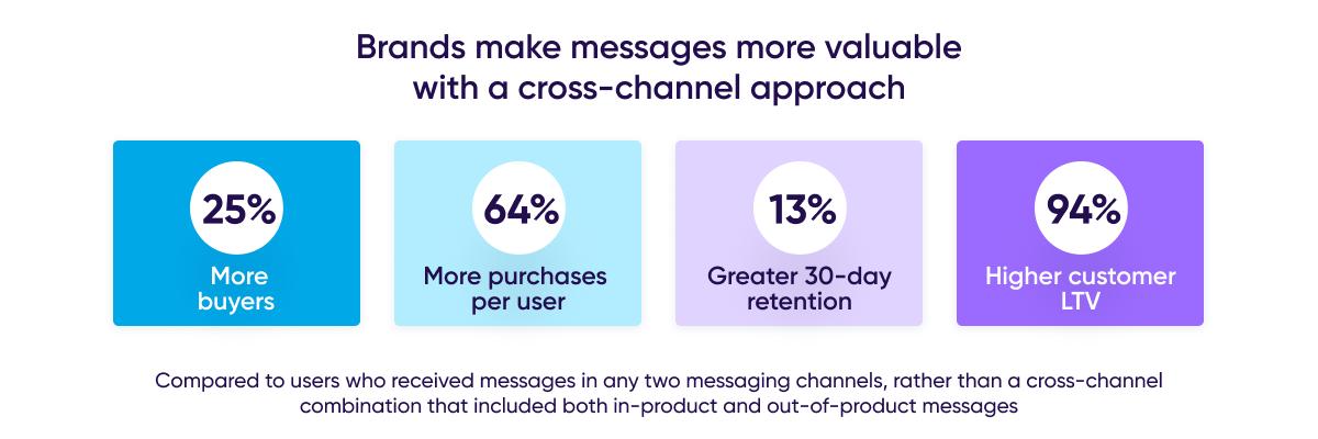 Brands cross-channel messaging impact