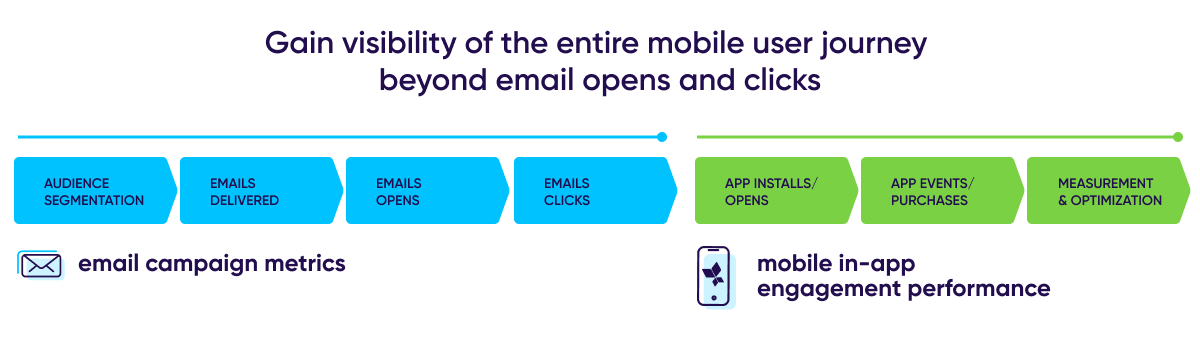 End-to-end mobile user journey
