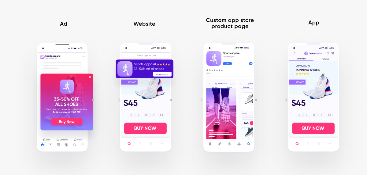 App Store Custom Product Pages contextual