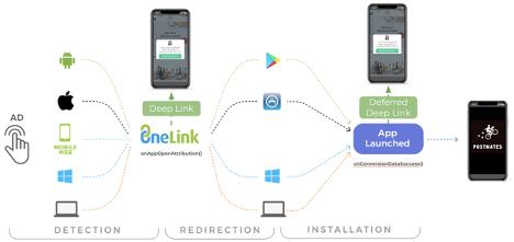 OneLink 重定向跳转与深度链接流程概览