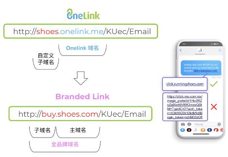全面支持配置自定义品牌短链