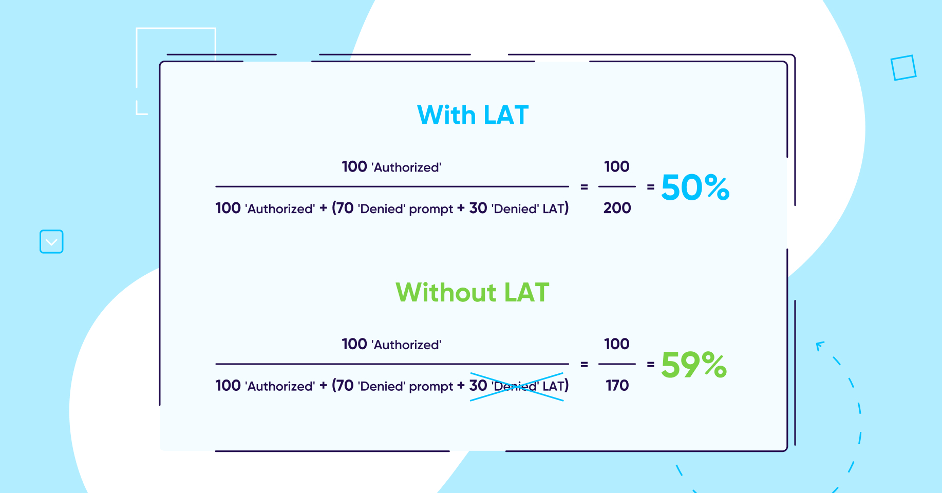 Opt-in rate with LAT and without LAT
