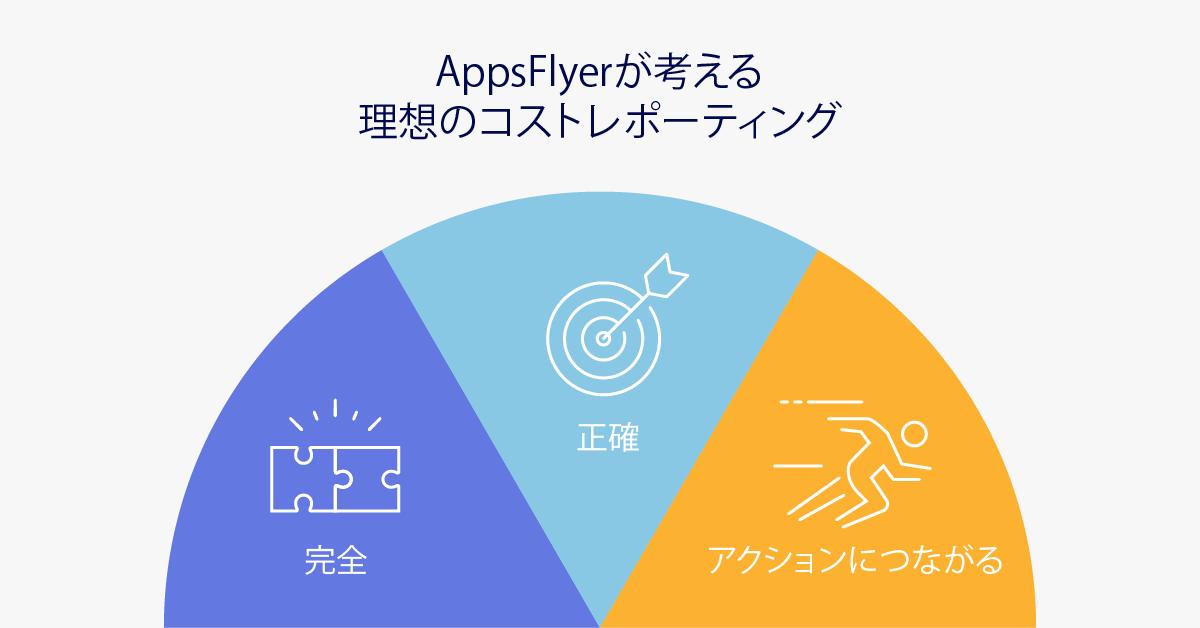AppsFlyerのコストレポーティングソリューション