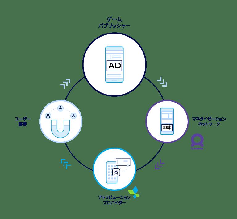 Facebook Audience Networkキャンペーンレベルのアプリ内広告ROAS測定ソリューション