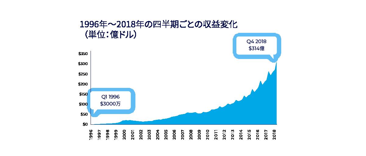 オンライン広告による収益の成長 - 四半期ごと